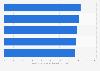 Umfrage zur Beratungsleistung von Schweizer Unternehmensberatungen 2015