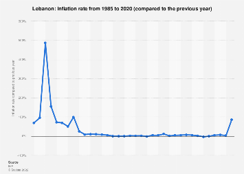 Inflation rate in Lebanon 2022