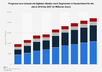 Prognose zum Umsatz mit digitalen Medien nach Segmenten in Deutschland bis 2022