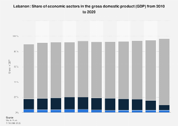 Share of economic sectors in the GDP in Lebanon 2016