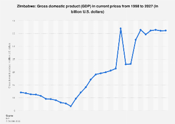 Gross domestic product (GDP) in Zimbabwe 2022