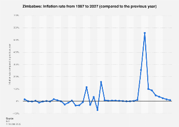 Inflation rate in Zimbabwe 2022