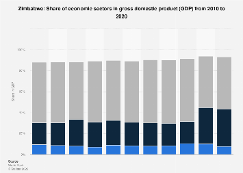 Share of economic sectors in GDP in Zimbabwe 2017