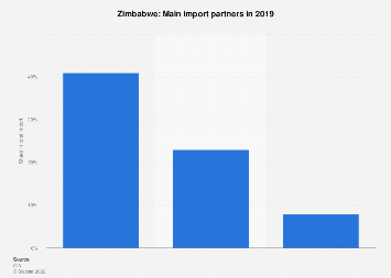 Most important import partners of Zimbabwe 2016