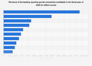 Leading global sporting goods companies based on revenue 2016