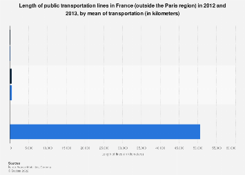 Length of public transportation lines by means of transport in France 2012-2013