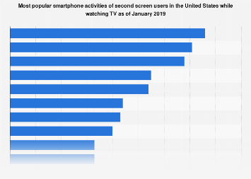 Smartphone use while watching TV in the United States 2019