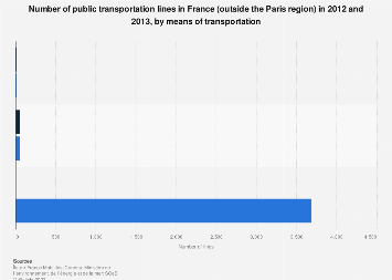 Number of public transportation lines by means of transport in France 2012-2013