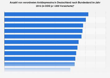Anzahl von verordneten Antidepressiva in Deutschland nach Bundesland 2013