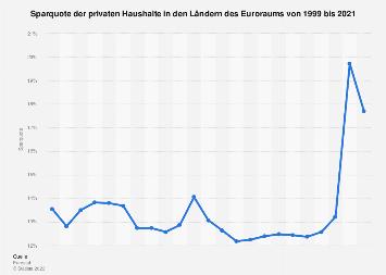 Sparquote der privaten Haushalte im Euroraum bis 2016