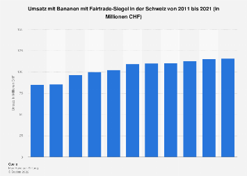 Umsatz mit Fairtrade-Bananen in der Schweiz bis 2017