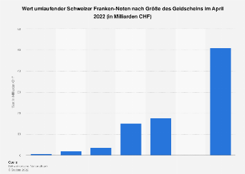 Wert umlaufender Schweizer Franken-Noten nach Größe des Geldscheins August 2017