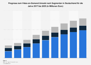 Prognose zum Video-on-Demand Umsatz nach Segmenten in Deutschland 2017-2023