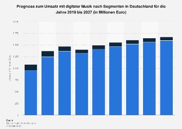 Prognose der Umsätze im Markt für Digitale Musik in Deutschland bis 2022