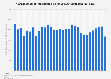 Passenger cars: new registrations in France 2004-2017