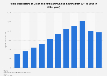 Public expenditure on urban and rural communities in China 2011-2018