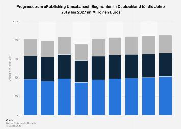 Prognose der Umsätze im Markt für E-Publishing in Deutschland bis 2022