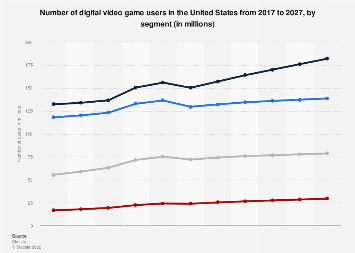 Digital Market Outlook: users of digital games in the U.S. 2016-2022, by category