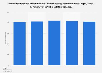 Umfrage in Deutschland zum Ziel, Kinder zu haben, bis 2019
