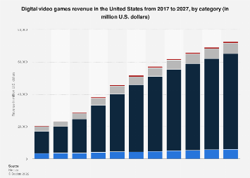 Digital Market Outlook: digital games revenue in the U.S. 2016-2022, by category