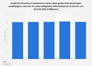 Umfrage in Deutschland zur Bedeutung von Unabhängigkeit im Leben bis 2019