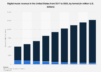 Digital Market Outlook: digital music revenue in the U.S. 2016-2022, by format