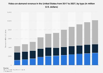 Digital Market Outlook: digital video revenue in the U.S. 2016-2022, by type