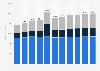 Digital Market Outlook: e-publishing revenue in the U.S. 2016-2022, by format