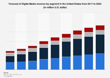 Forecast of Digital Media revenue by segment in the United States 2017-2023