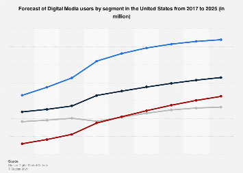 Digital Market Outlook: digital media users in the U.S. 2016-2022, by category