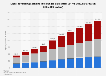 Digital Market Outlook: digital advertising revenue in the U.S. 2016-2022, by format