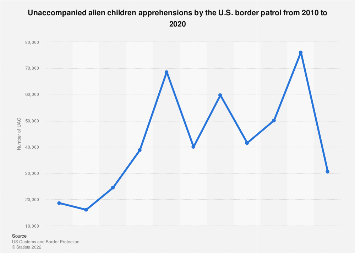 U.S. border patrol: unaccompanied alien children apprehensions 2010-2016