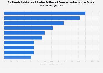 Politiker mit den meisten Fans bei Facebook aus der Schweiz 2018