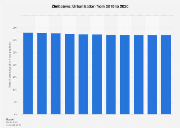 Urbanization in Zimbabwe 2017