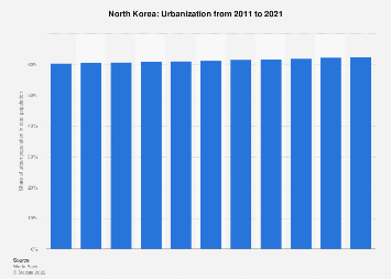 Urbanization in North Korea 2016