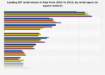 Leading DIY retailers in Italy 2010-2016, by retail space