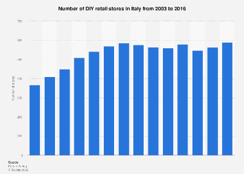 Number of DIY retail stores in Italy 2003-2016