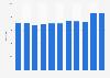 Number of DIY retail stores in Norway 2003-2015