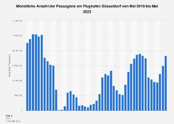 Monatliche Passagierzahlen am Flughafen Düsseldorf 2019