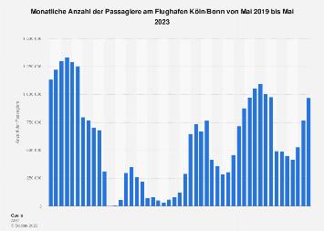 Monatliche Passagierzahlen am Flughafen Köln/Bonn 2018