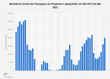 Monatliche Passagierzahlen am Flughafen Leipzig/Halle 2018