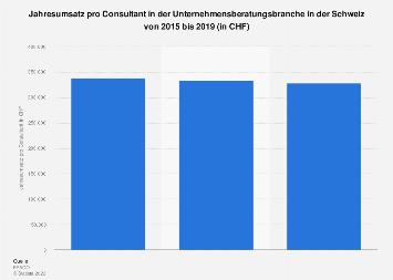 Jahresumsatz pro Consultant in der Schweizer Unternehmensberatungsbranche bis 2017