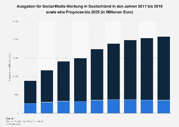 Prognose der Umsätze mit Social-Media-Werbung in Deutschland bis 2023
