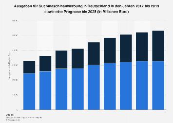 Prognose der Umsätze mit Suchmaschinenwerbung in Deutschland bis 2023