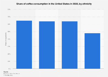U.S. share of coffee consumption by ethnicity 2017