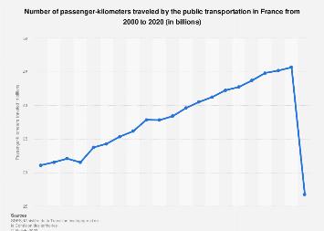 France: passenger-kilometers traveled by public transportation 2000-2015