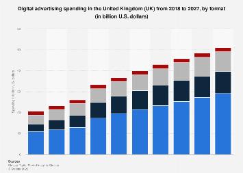 Digital Market Outlook: digital advertising revenue in the UK 2016-2022, by format