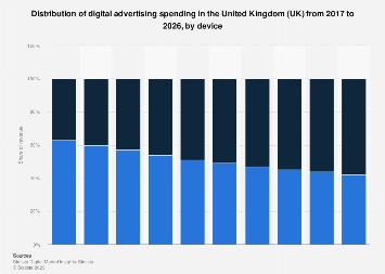 Digital Market Outlook: digital advertising revenue in the UK 2016-2022, by device