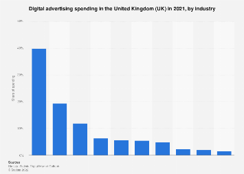 Digital Market Outlook: display advertising revenue in the UK 2016-2022, by industry