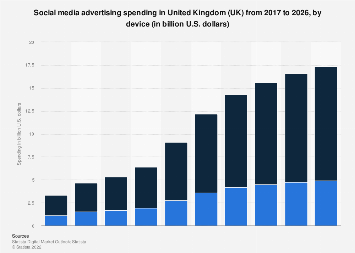 Digital Market Outlook: social media ad revenue in the UK 2016-2022, by device